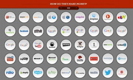 Como obtienen beneficios algunas webs y apps como Twitter, Instagram, Google
