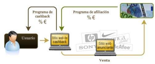 Cómo funciona el cashback, marketing de afiliación