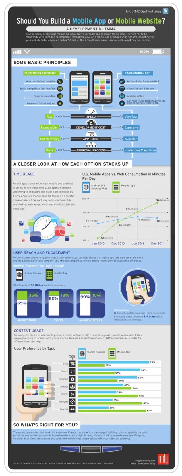 infografía App móvil vs. Web mobile