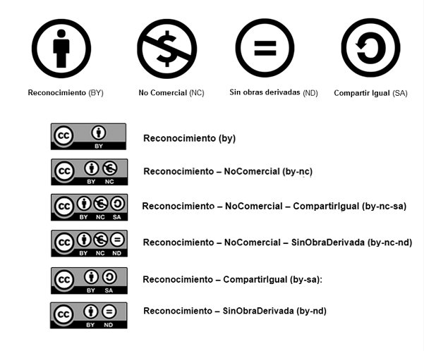 derechos de autor internet, copyright, copyleft, creative commons