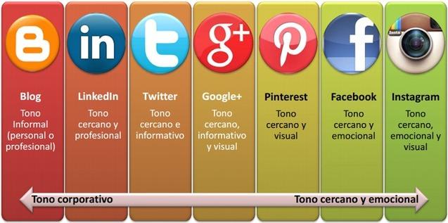 redes sociales tono mensaje