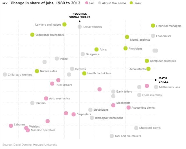 Habilidades y trabajos - cuarta revolución industrial